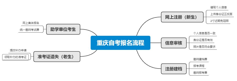 2021年4月重庆自考报名流程