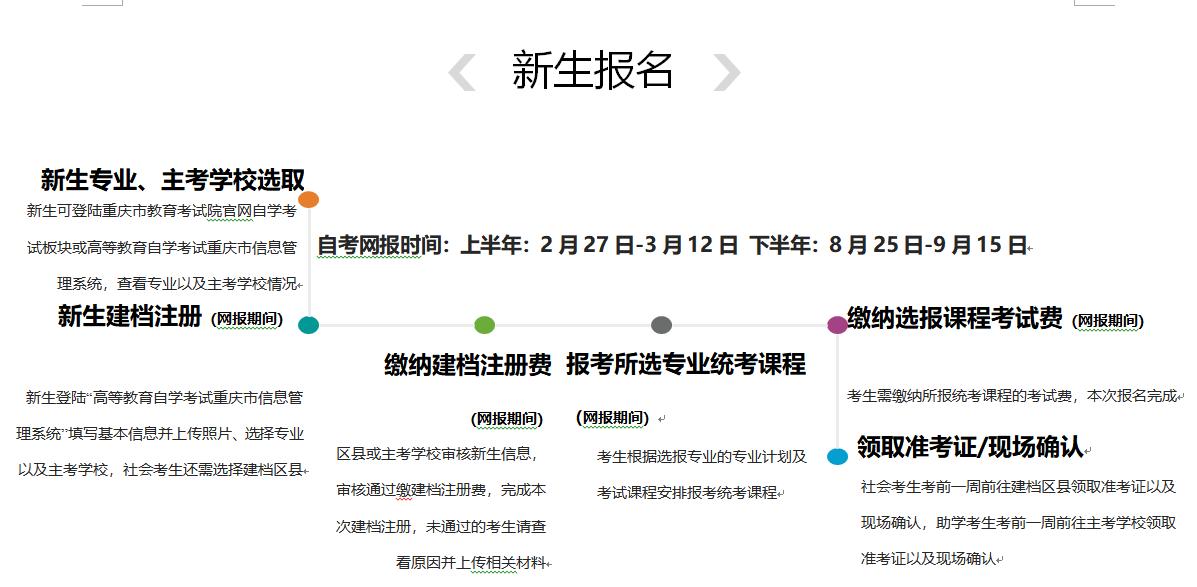 2021年重庆自考报名流程