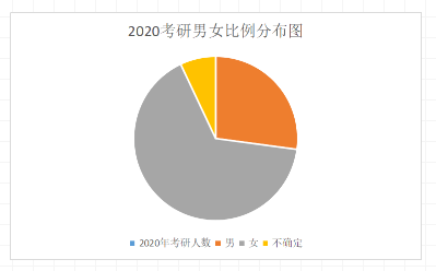 2020考研男女比例分布图