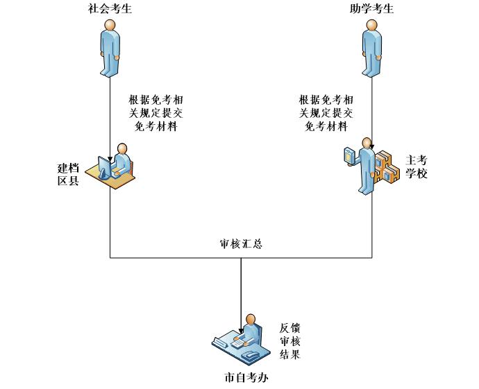2021年上半年重庆自考免考流程图