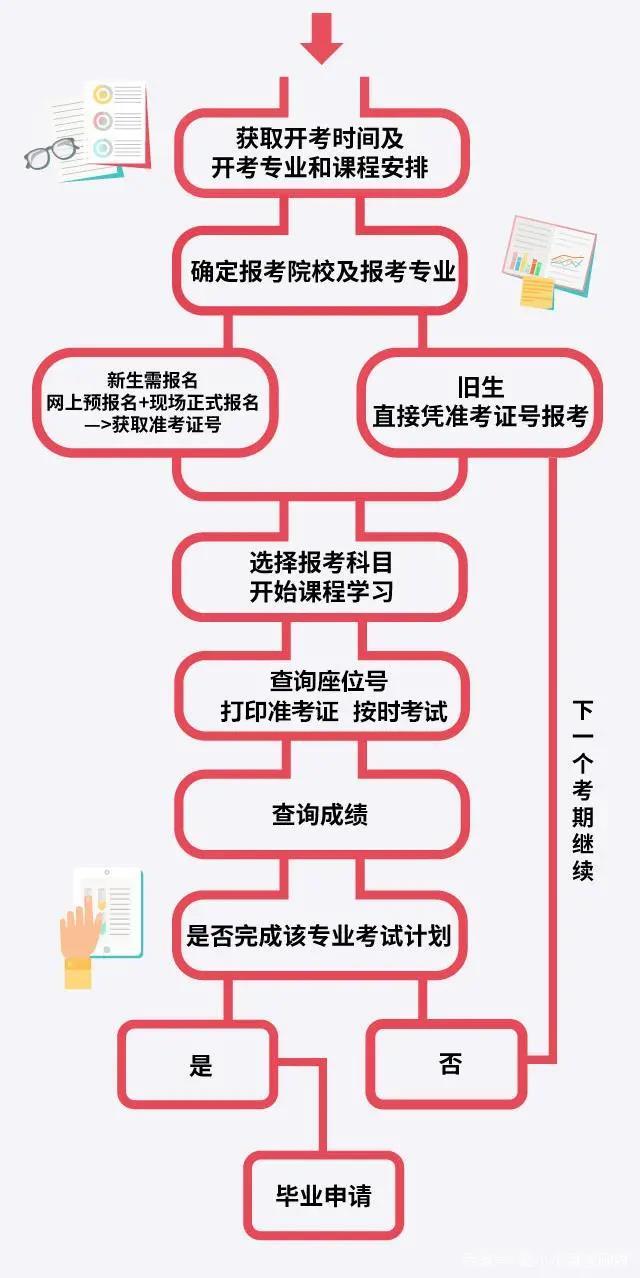 2021年重庆自考超详细流程出炉,不走弯路!